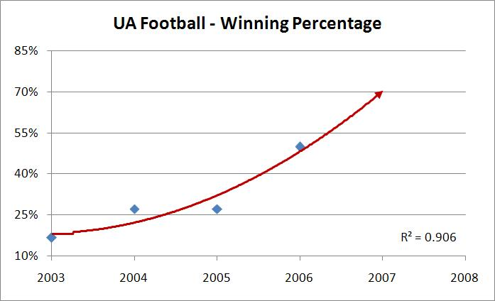 Football Winning Percentage