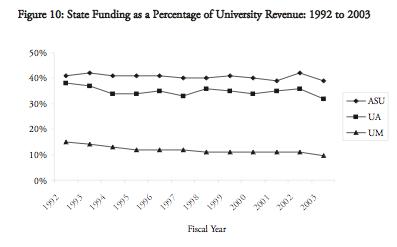 State Funding, UM v. UA v. ASU