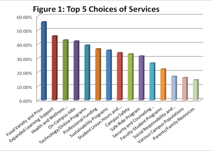 SSF Survey Results, 2009