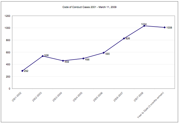 Code of Conduct Violations Graph