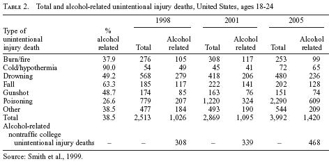 Unintentional Injury Death Graph