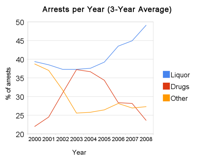 UAPD Arrests Per Year (3-year-average)
