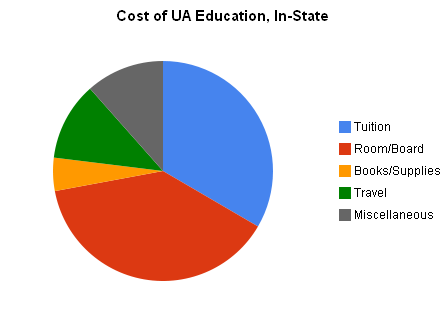 Cost of UA Education, In-State