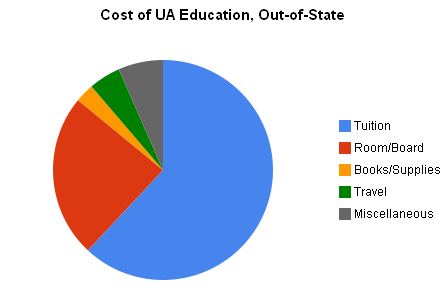 Cost of UA Education, Out-of-State
